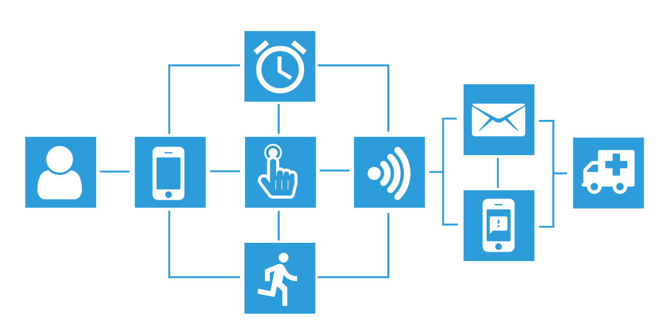 Funktionsweise von SILVA health: Ihr mobiler Alleinarbeiterschutz